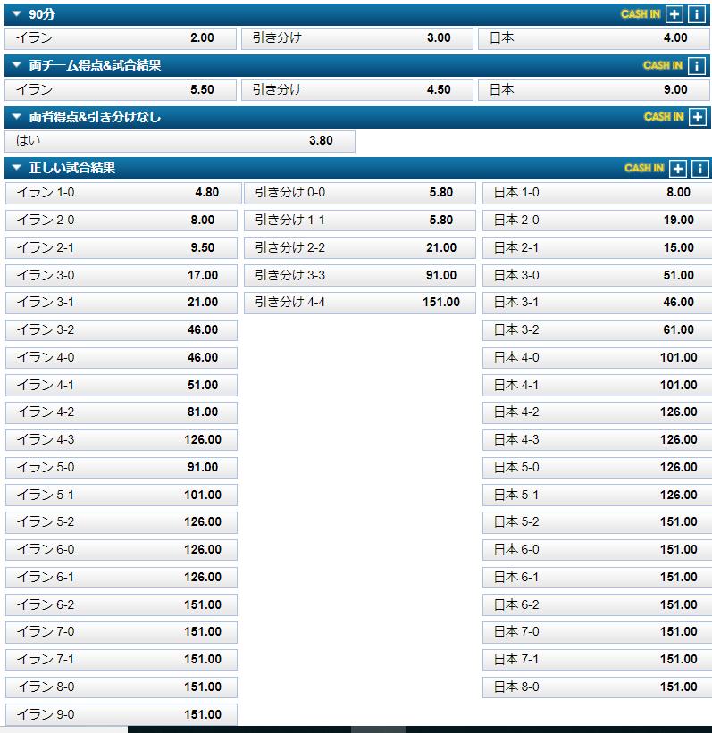 AFCアジアカップ2019の賭け方とオッズ